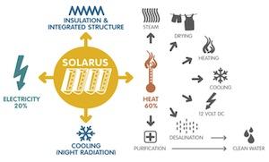 solarusschema