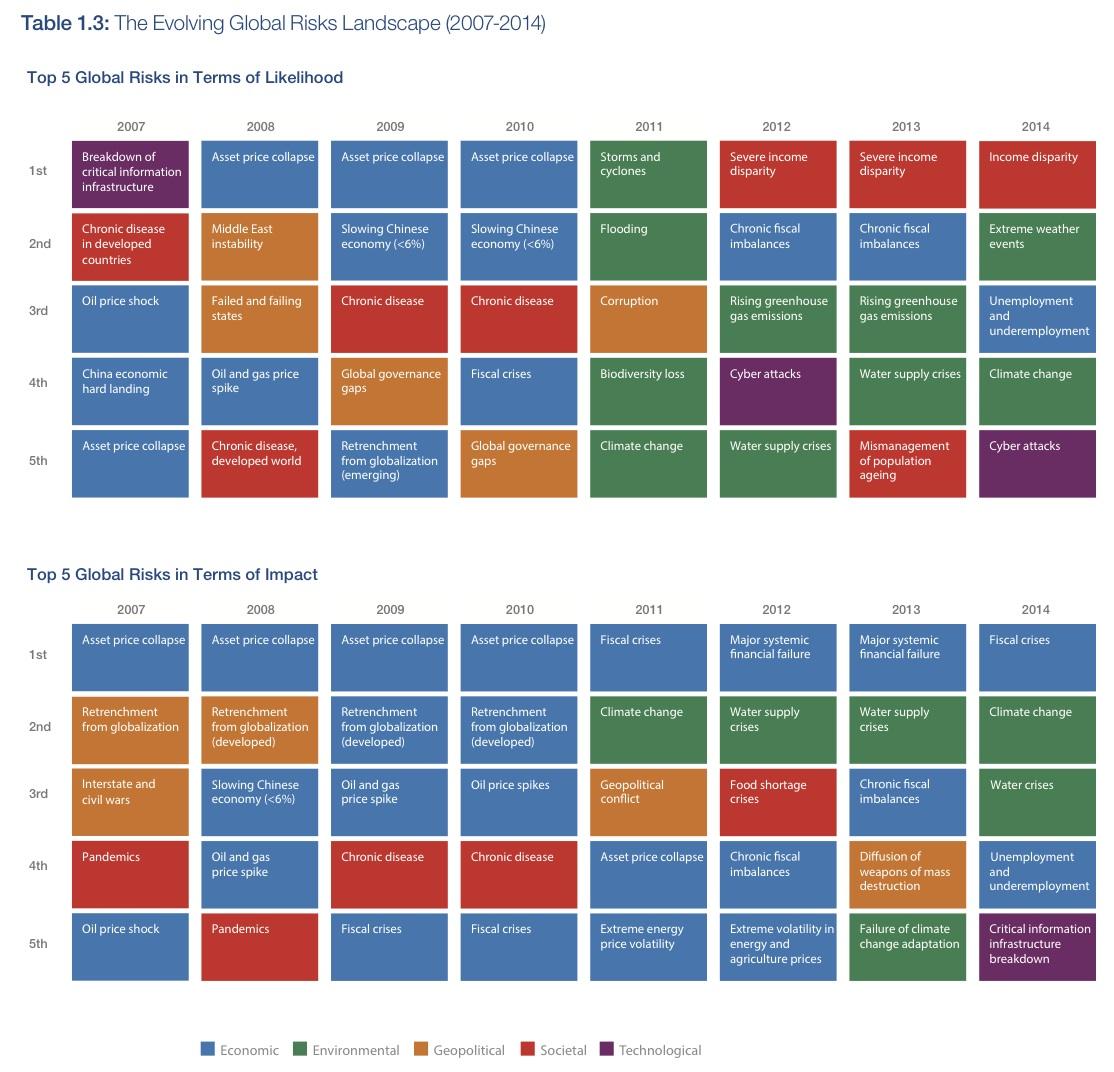 global risks world economic forum