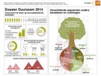 Infographic: hoe verleid je consumenten tot duurzaam [klik afbeelding om te vergroten]