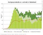Aardgas in Nederland, een analyse