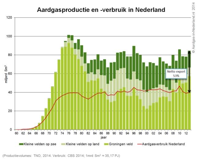 aardgasproductie volgens aardgas-in-nederland.nl