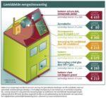 Duurzaamheid tegen bijna 0 % rente