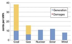 Productie kosten en externe kosten voor elektriciteit volgens D. T. Shindell