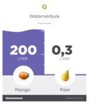 Hoeveel water eet jij?