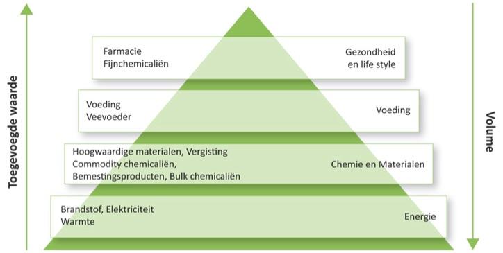 waardepyramide