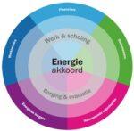 SER Energieakkoord onder druk