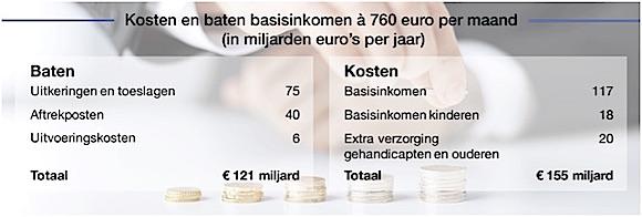 kosten basisinkomen
