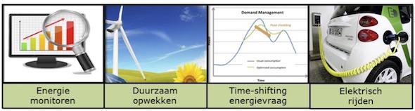 Figuur 1: De vier energie-praktijken die zijn onderzocht