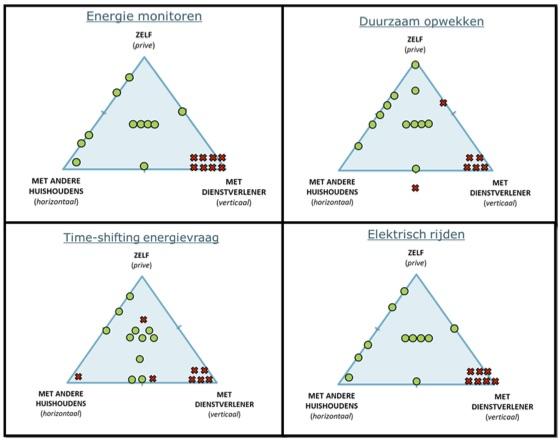 Figuur 2: Meest gewenste (groene stip) en minst gewenste (rood kruis) organisatievormen van de vier onderzochte praktijken.