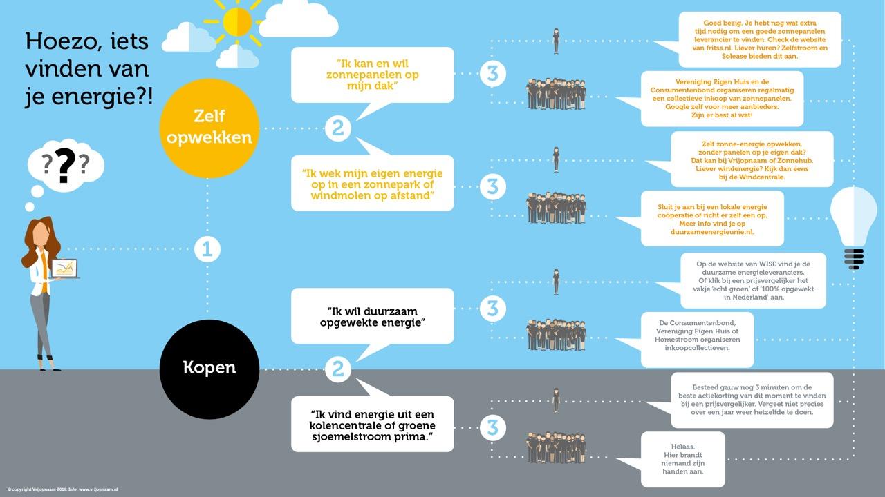 infographic energiewijzer vrijopnaam