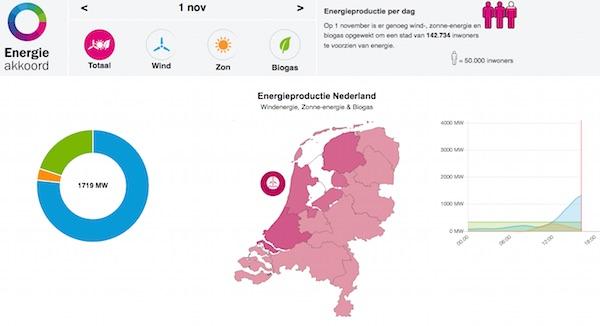 energieopwek.nl  app