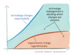 Sociale innovatie onderbelicht in de transitie naar een circulaire economie