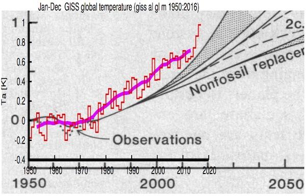 klimaatvoorspelling
