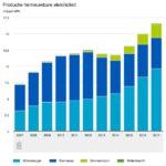Nederland produceerde meer groene stroom in 2017