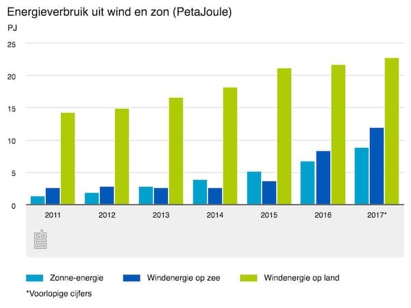 aandeel hernieuwbare energie uit wind en zon