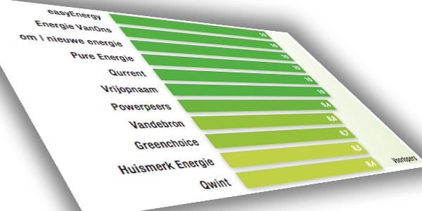Groene en Nederlandse stroom zijn nu echt groen en Nederlands