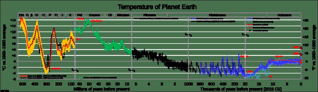 aarde temperatuur terugkoppeling kantelpunten