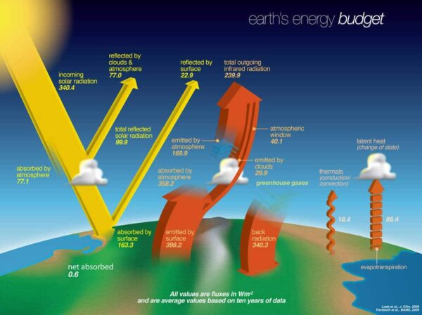 energy budget terugkoppeling kantelpunten