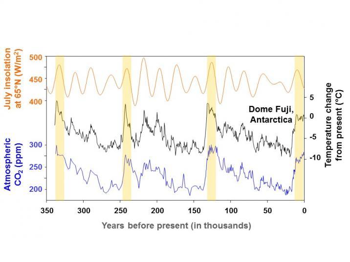 interglacial correlations