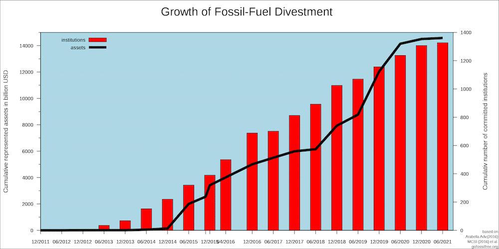 desinvesteringen in fossiel